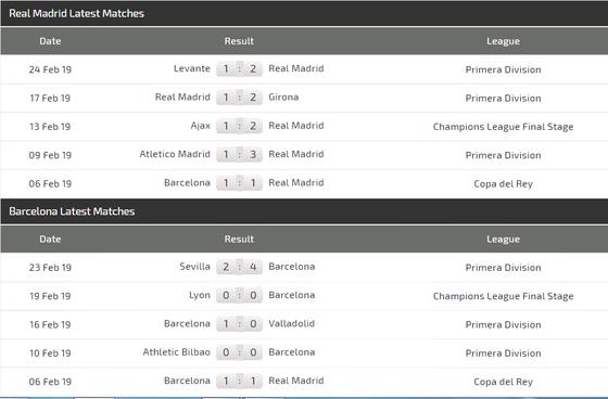Nhận định Real Madrid - Barcelona: Cơn mưa bàn thắng ở Bernabeu ảnh 5