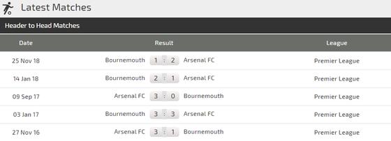 Nhận định Arsenal - Bournemouth: Pháo thủ săn tìm bàn thắng ảnh 3