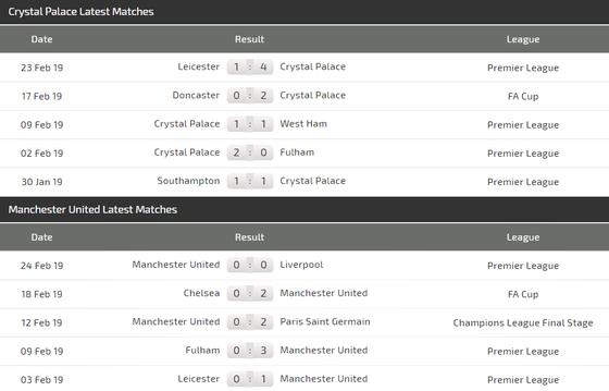 Nhận định Crystal Palace - Man United: Đại bàng gây khó cho Quỷ đỏ ảnh 4