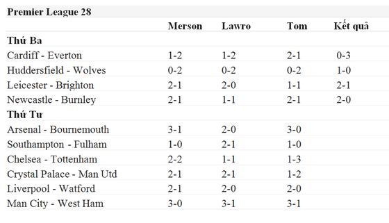 Lịch thi đấu Ngoại hạng Anh, vòng 28: Dự đoán chuyên gia: Man United sẽ thua! ảnh 1