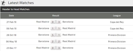 """Nhận định Real Madrid - Barcelona: Siêu kinh điển và bài học """"Messi tàng hình""""  ảnh 3"""