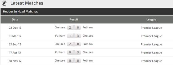 Nhận định Fulham - Chelsea: Kepa trở lại, Hazard sẽ lập côing ảnh 3