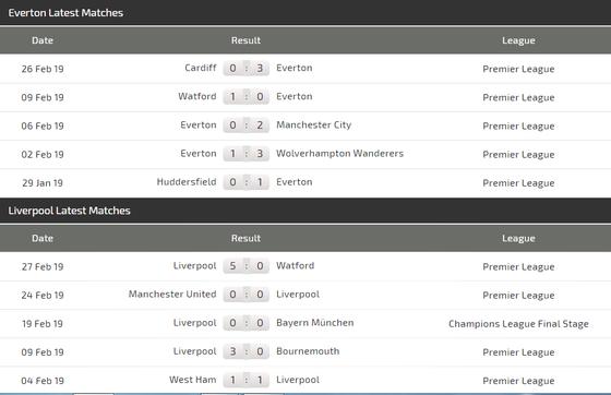 Nhận định Everton - Liverpool: Niềm tin vào Sadio Mane ảnh 4