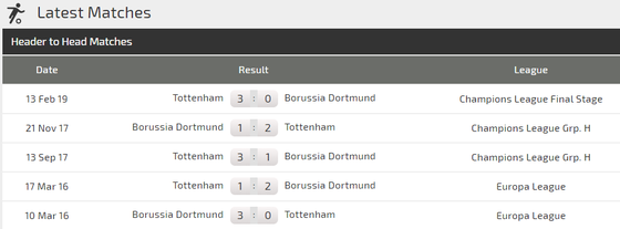 Nhận định Dortmund – Tottenham (0-3): Marco Reus đọ súng Harry Kane ảnh 2