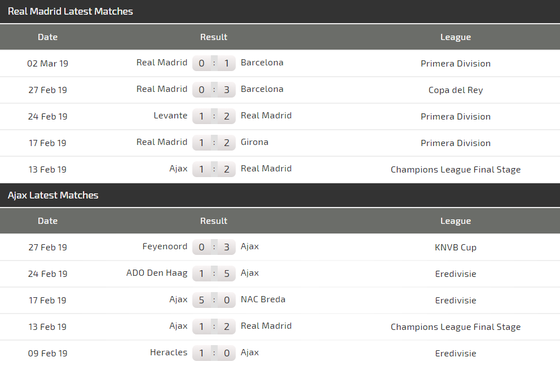 Nhận định Real Madrid – Ajax (2-1): Kền kền săn bàn thắng ảnh 3
