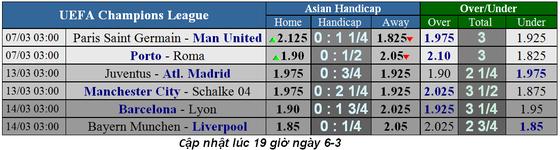 Lịch thi đấu Champions League ngày 6-3, lượt về vòng 1/8 ảnh 1