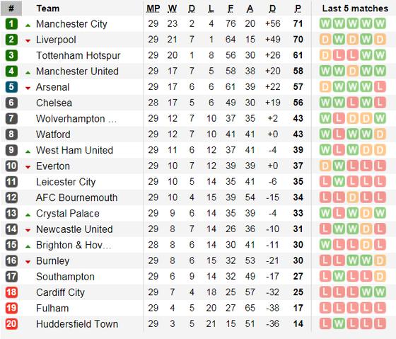 Nhận định Manchester City - Watford: Thừa thằng xông lên ảnh 5