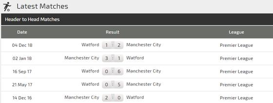 Nhận định Manchester City - Watford: Thừa thằng xông lên ảnh 2