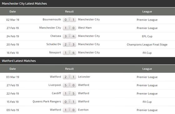Nhận định Manchester City - Watford: Thừa thằng xông lên ảnh 3
