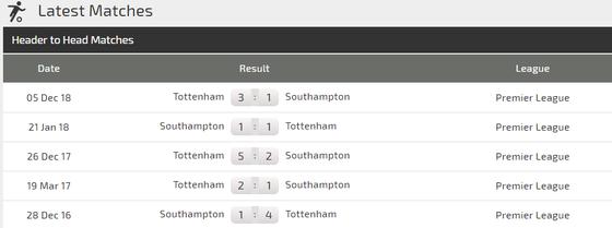 Nhận định Southampton – Tottenham: Chờ Harry Kane bùng nổ ảnh 2