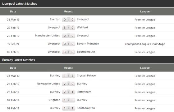 Nhận định Liverpool – Burnley: Cơn mưa bàn thắng ảnh 3