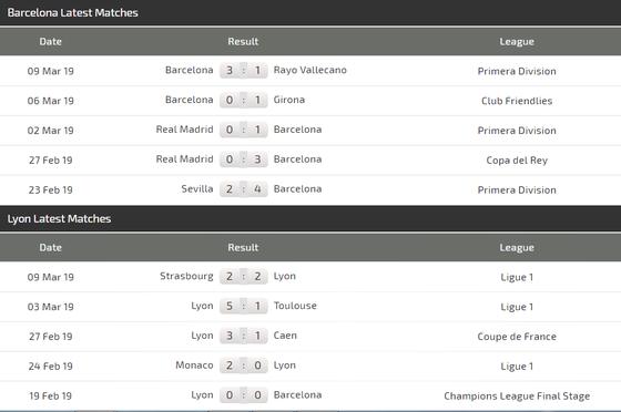 Nhận định Barcelona - Lyon (lượt đi 0-0): Pháo hoa trên sân Camp Nou  ảnh 4