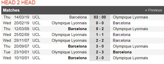 Nhận định Barcelona - Lyon (lượt đi 0-0): Pháo hoa trên sân Camp Nou  ảnh 3