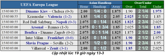 Nhận định Arsenal – Rennes (1-3): Lacazette được giảm án, ra sân phá lưới Rennes ảnh 5
