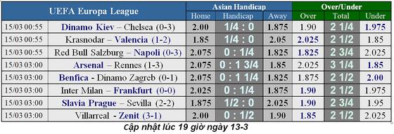 Lịch thi đấu bóng đá Champions League, vòng 1/8 ngày 13-3 ảnh 6