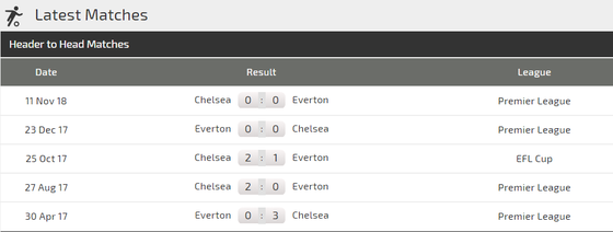 Njhận định Everton - Chelsea: Trận chiến màu xanh ảnh 3