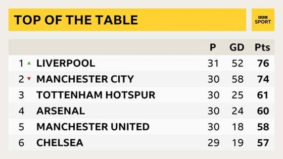 Fulham - Liverpool 1-2. Sadio Mane tỏa sáng, Liverpool chiếm ngôi đầu bảng ảnh 11