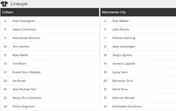 Nhận định Fulham - Manchester City: Đêm của Aguero (Mới cập nhật) ảnh 2