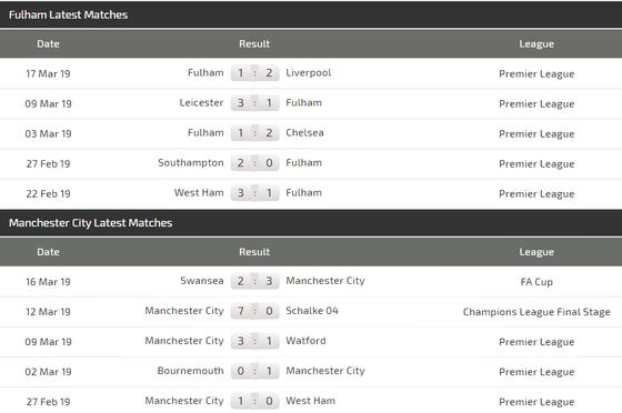 Nhận định Fulham - Manchester City: Đêm của Aguero (Mới cập nhật) ảnh 4