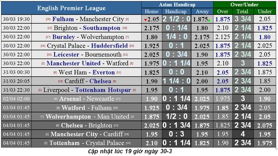Nhận định Fulham - Manchester City: Đêm của Aguero (Mới cập nhật) ảnh 1