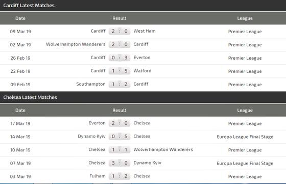 Nhận định Cardiff City – Chelsea: The Blues quật khởi (Mới cập nhật) ảnh 4