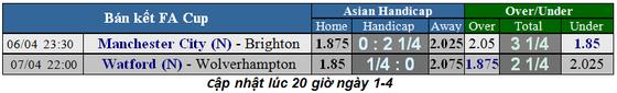Lịch thi đấu bóng đá Ngoại hạng Anh ngày 2-4 và 3-4, Quỷ đỏ gặp lại Wolves ảnh 4