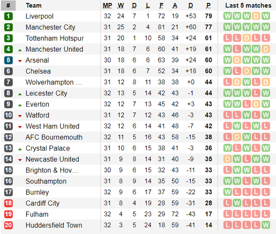 Lịch thi đấu bóng đá Ngoại hạng Anh ngày 2-4 và 3-4, Quỷ đỏ gặp lại Wolves ảnh 5