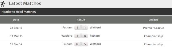 Nhận định Watford - Fulham: Gầy dựng thanh thế  ảnh 3