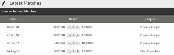 Nhận định Chelsea - Brighton: Hazard và Hudson-Odoi xuất trận ảnh 3