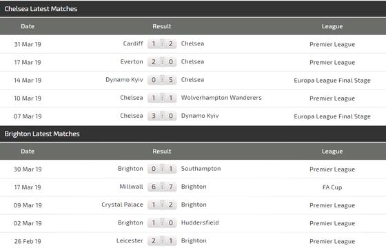 Nhận định Chelsea - Brighton: Hazard và Hudson-Odoi xuất trận ảnh 4