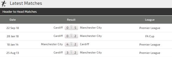 Nhận định Manchester City - Cardiff: Cơ hội săn bàn cho Sterling ảnh 3