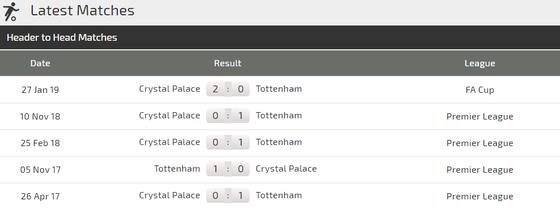 Nhận định Tottenham - Crystal Palace: Trận derby không cân sức ảnh 3
