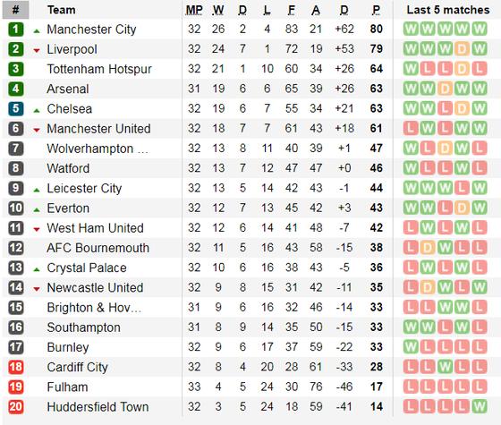 Lịch thi đấu bóng đá Ngoại hạng Anh, ngày 6-4: Liverpool lấy lại ngôi đầu ảnh 7