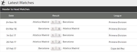Nhận định Barcelona – Atletico Madrid: Giữ chân cho đấu trường Champions League ảnh 3