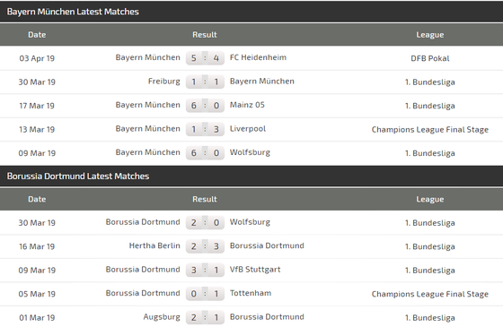 Nhận định Bayern Munich – Dortmund: Hùm xám ra oai trận chung kết Bundesliga ảnh 4