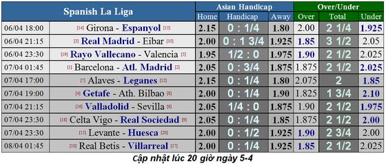 Lịch thi đấu bóng đá Ngoại hạng Anh, ngày 6-4: Liverpool lấy lại ngôi đầu ảnh 9
