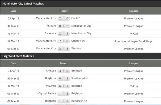Nhận định Man City – Brighton: Guardiola tung đội hình siêu mạnh ảnh 5