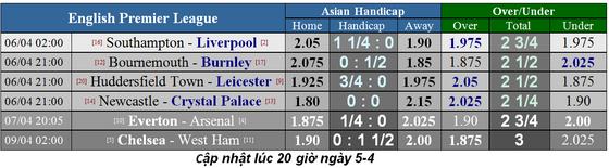Lịch thi đấu bóng đá Ngoại hạng Anh vòng 33, ngày 4-4 ảnh 1
