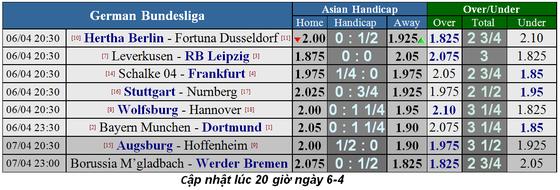 Lịch thi đấu bóng đá Ngoại hạng Anh, ngày 6-4: Liverpool lấy lại ngôi đầu ảnh 13