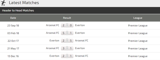 Nhận định Everton - Arsenal :Chia điểm ở Goodison Park ảnh 3