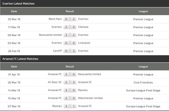 Nhận định Everton - Arsenal :Chia điểm ở Goodison Park ảnh 4