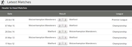 Nhận định Watford - Wolves: Bầy sói phô nanh vuốt ảnh 3