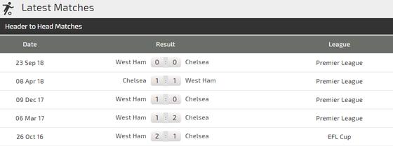 Nhận định Chelsea – West Ham: Hazard lại cặp kè Hudson -Odoi ảnh 4