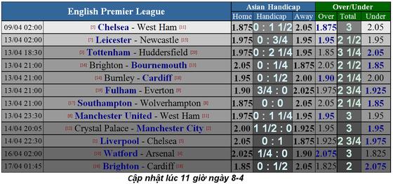 Lịch thi đấu bóng đá Ngoại hạng Anh, ngày 6-4: Liverpool lấy lại ngôi đầu ảnh 1