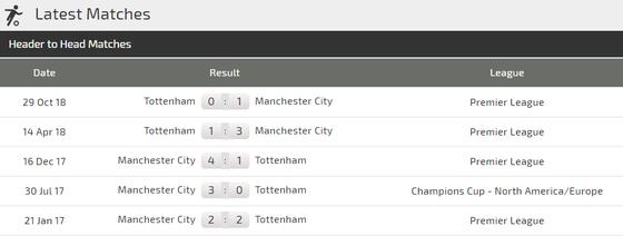 Nhận định Tottenham - Man City: Quyết tử trên sân nhà ảnh 3