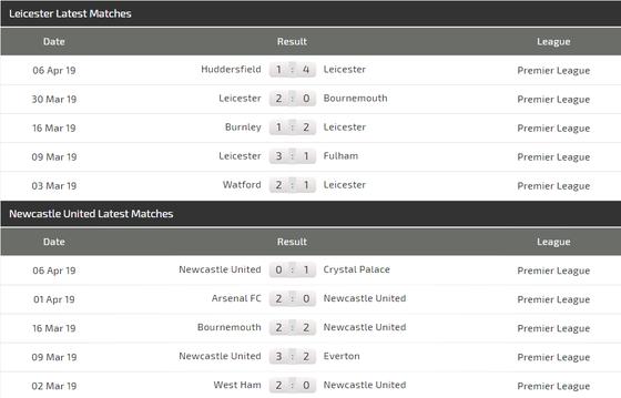 Nhận định Leicester City - Newcastle: Động lực của Bầy cáo ảnh 5