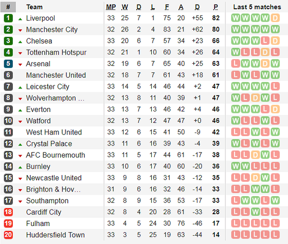 Lịch thi đấu bóng đá Ngoại hạng Anh, vòng 34, Liverpool đại chiến Chelsea ảnh 7