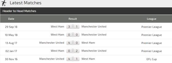 Nhận định Man United – West Ham: Solskjaer quyết rửa mối hận lượt đi ảnh 3