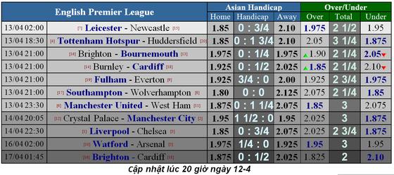 Lịch thi đấu bóng đá Ngoại hạng Anh, vòng 34, Liverpool đại chiến Chelsea ảnh 5