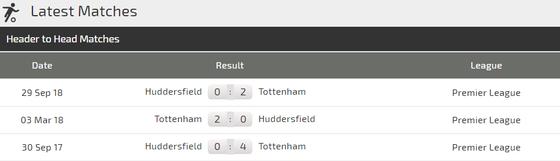 Nhận định Tottenham - Huddersfield: Son Heung-min sẵn sàng bùng nổ ảnh 2